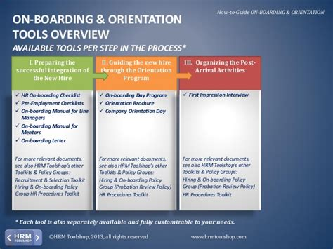 Onboarding Orientation How To On Board New Employees A Manual Fo New Hire Process Template