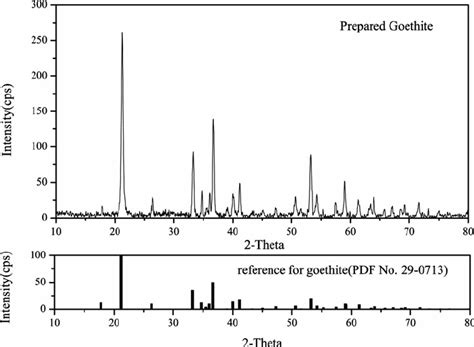 Xrd Reference Pattern | xrd pattern of prepared goethite upright lines reference