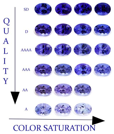what color is tanzanite what color is tanzanite blue tanzanite color scale top