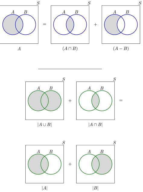 sets shading venn diagrams solved problems for set theory review