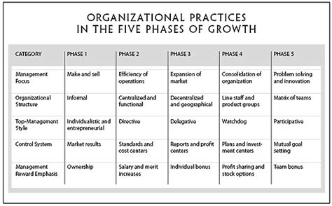 what pattern of organization describes a shift in time evolution and revolution as organizations grow