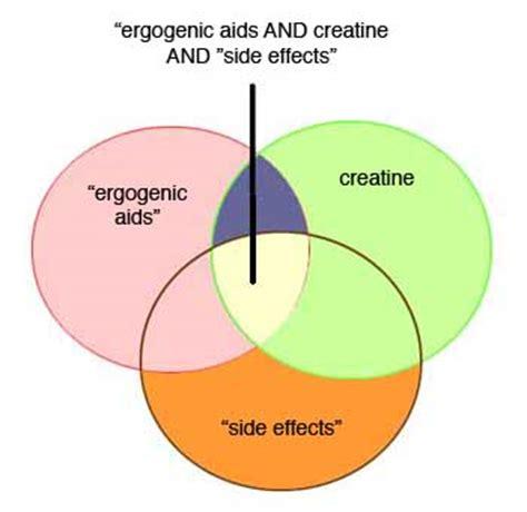 creatine ergogenic aid controversy 10 ergogenic aids