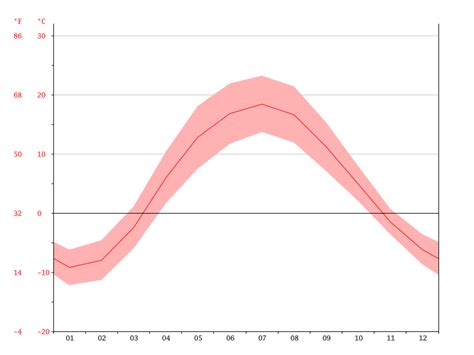 moscow temperature moscow climate average temperature weather by month