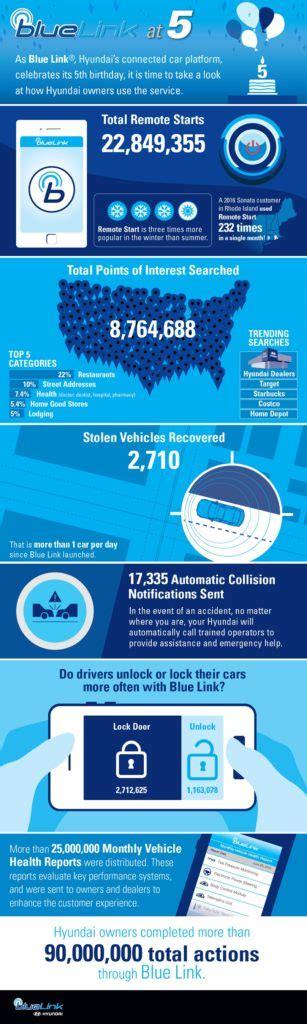 hyundai blue link remote start hyundai blue link turns 5 autonation drive automotive