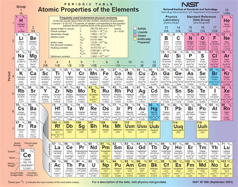 cu tavola periodica periodic table with positive and negative charges