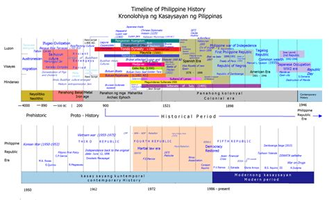 the american history timeline book 2 1870sã present books timeline of philippine history