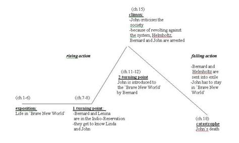 Brave new world charts kotaksurat plot diagram brave new world gallery how to guide and ccuart Gallery
