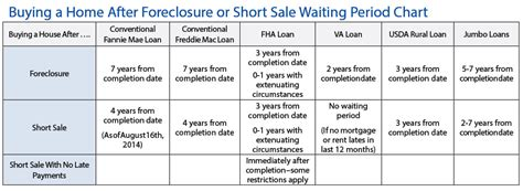 how long after foreclosure can you buy a house buying again is possible after a foreclosure