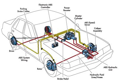 Auto Brake System For Automobile Chemical Engineering World Basics Of Hydraulic System In