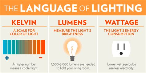 kelvin lumens watts it all mean redinterior