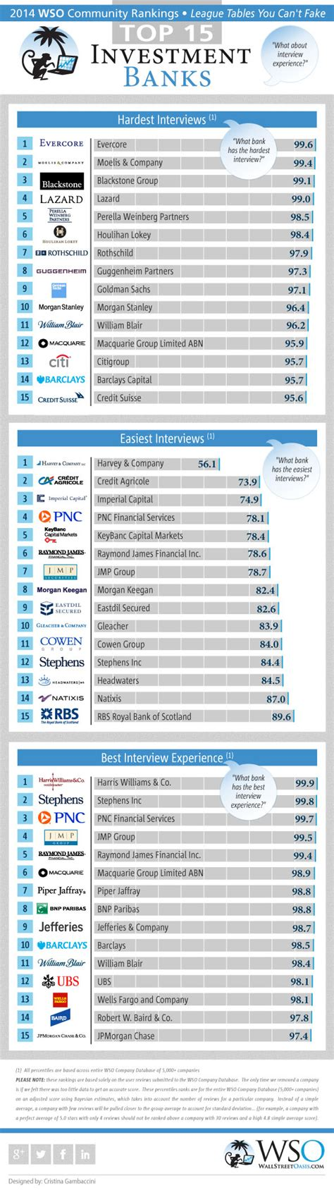 top investment banks 2014 wso rankings for investment banks interviews part 3
