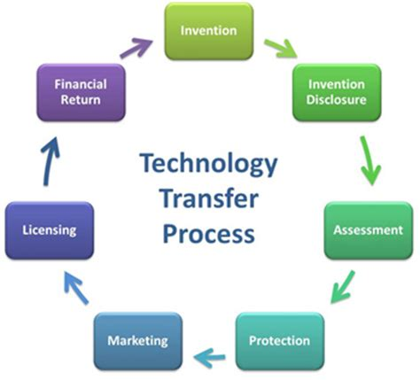 What Is The Function Of A Technology Transfer Office cdc technology and innovation technology transfer