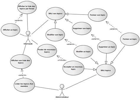 exemple de diagramme de cas d utilisation uml pdf diagrammes de cas d utilisation pour un forum