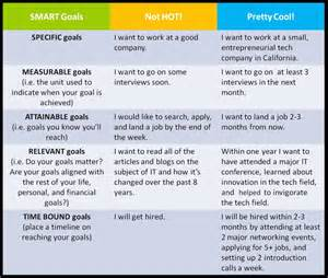 some exles of smart goals time management and