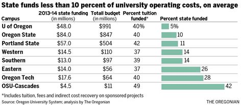 Portlans State Mba Tuition Per Year by Of Oregon State To Pay Just 5 Percent Of