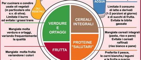 piatto alimentare piramide alimentare e piatto usa contro l obesit 224 studio