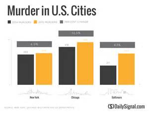 what city has the most murders in 2016 what rising murder rates in us cities mean for 2016