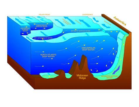 changes to circumpolar water antarcticglaciers org
