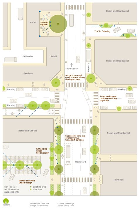 geometric design criteria for urban streets trees in hard landscapes trees and design action group