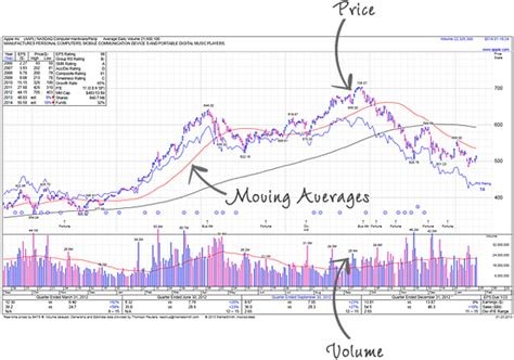 learn how to read stock charts including price volume