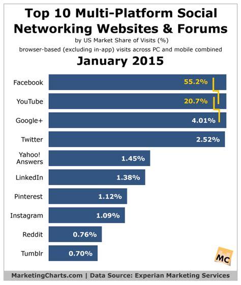 most popular mobile network uk us most visited top 10 multi platform social networks