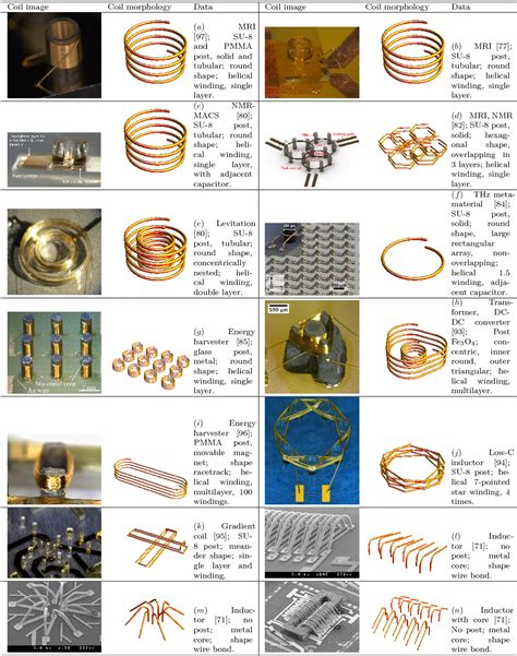 type of inductors pdf different types of inductors pdf 28 images the different types of inductors and their