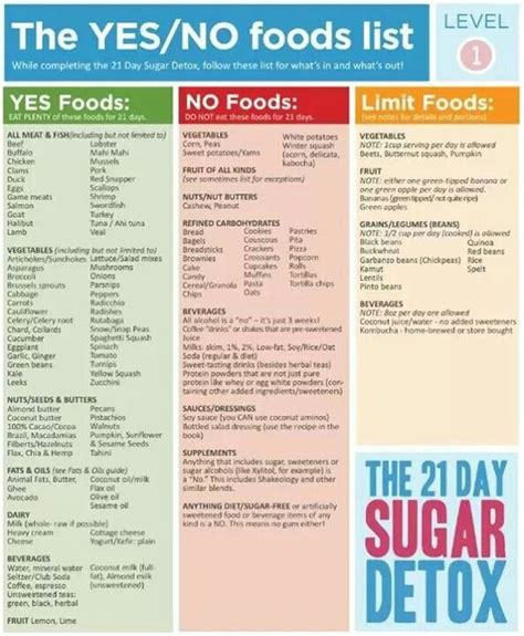 Sugar Detox In A Week by 21 Day Sugar Detox Yes No Food List Level 1 Clean