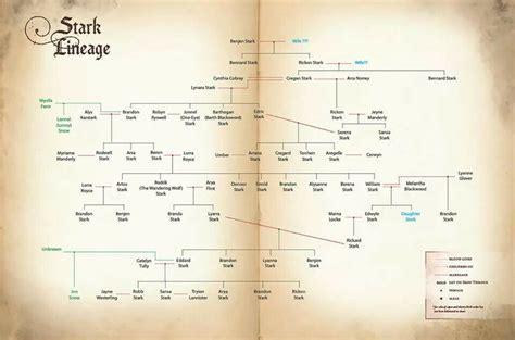house stark family tree die besten 25 krasser stammbaum ideen auf pinterest jon schnee stammbaum game of