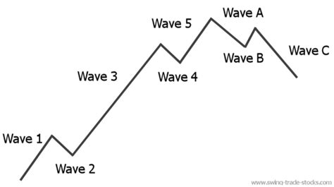 wave pattern in stock market elliott wave learn the basic wave pattern