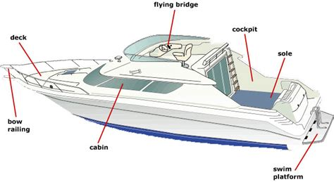 house boat parts parts of a power boat side view us boat ed com