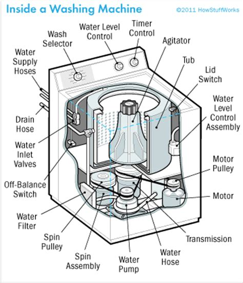 Kenmore Elite Toaster How To Repair A Washing Machine Washing Machine