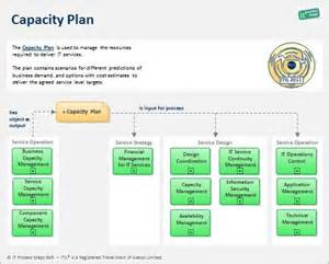 Capacity Report Template 17 Best Ideas About Capacity Planning On Pinterest Keep