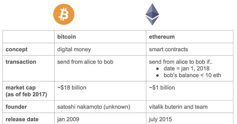 ethereum an essential beginner s guide to ethereum investing mining and smart contracts books a beginner s guide to ethereum the coinbase