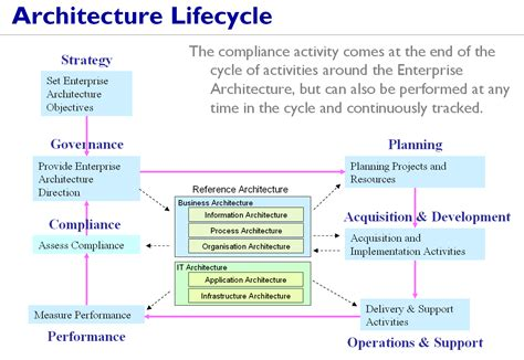 Architectural Manager by Manager Enterprise Architecture Images