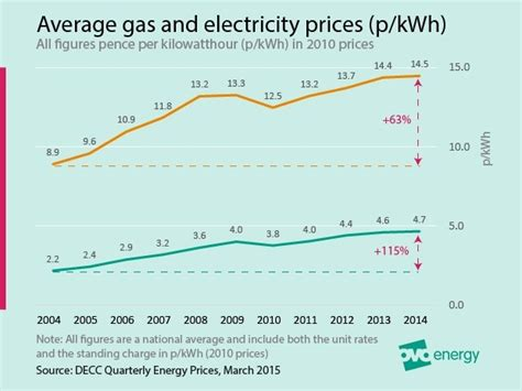 average gas price average electricity prices around the world kwh ovo