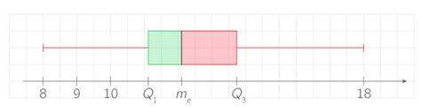 diagramme en boite en ligne construire un diagramme en bo 238 te cours seconde