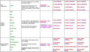 click on verb tenses summary charts