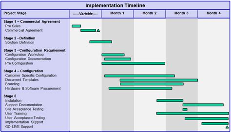 product implementation plan template implementation quotes like success