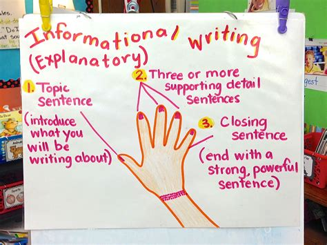 the creative colorful classroom informational writing