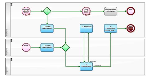 workflow saas workflow sle using saas workflow for backend of