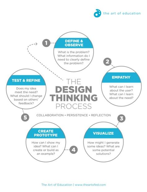 design thinking technology turn stem to steam with the design thinking process the