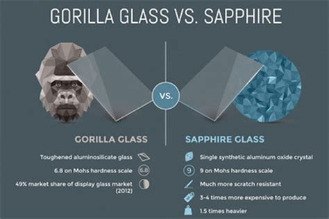 Tempered Glass Layar Iphone 6 Plus Gorilla Screen Iphone 6 sapphire glass in iphone 6 derailed by supply woes cost