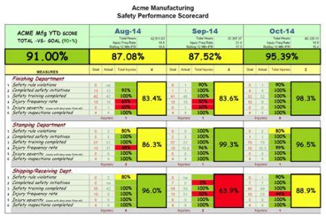 operational scorecard template scorecard