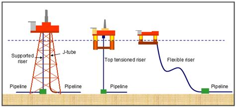 Plumbing Riser Definition by Figure 6 Riser Concepts Illustrations