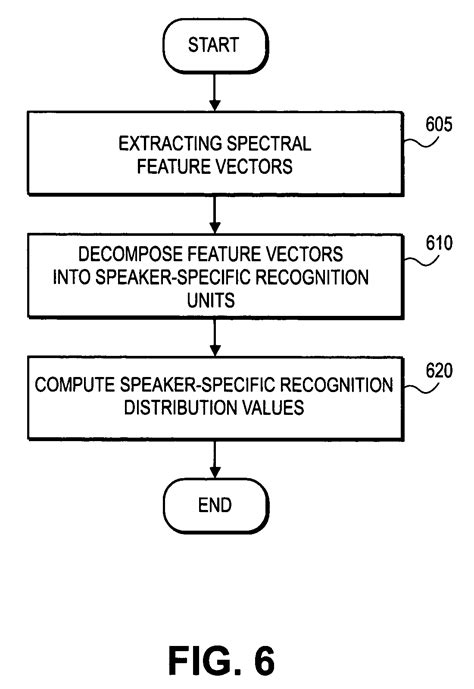 language independent patent us8645137 fast language independent method for
