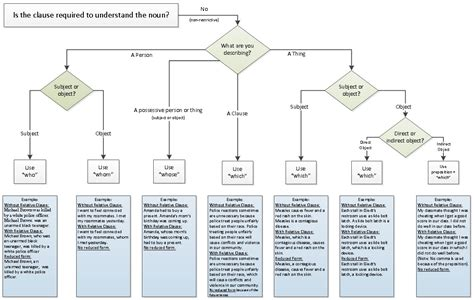 complex flowchart exles complex flowchart exles 28 images name generation