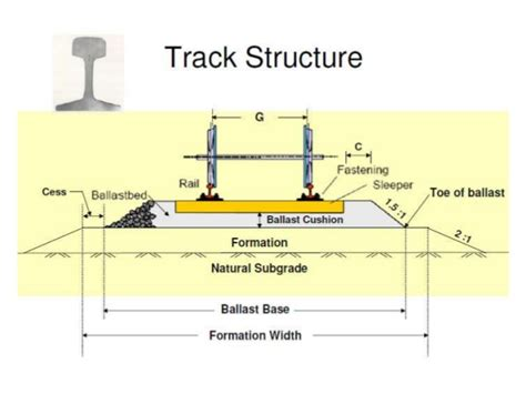 train track section introduction to railway engineering t e 2