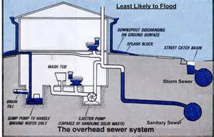 Mainline Plumbing And Sewer by Overhead Sewers Back Water Valves