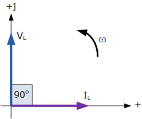 ac inductor ac inductance and inductive reactance in an ac circuit