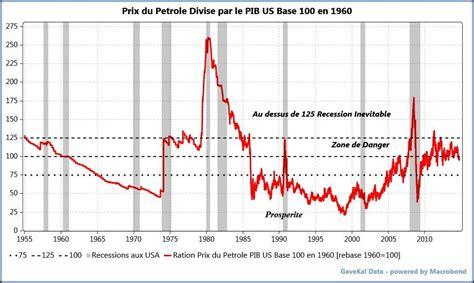 le à pétrole 2484 195 169 volution du prix du baril de p 195 169 trole depuis 1900